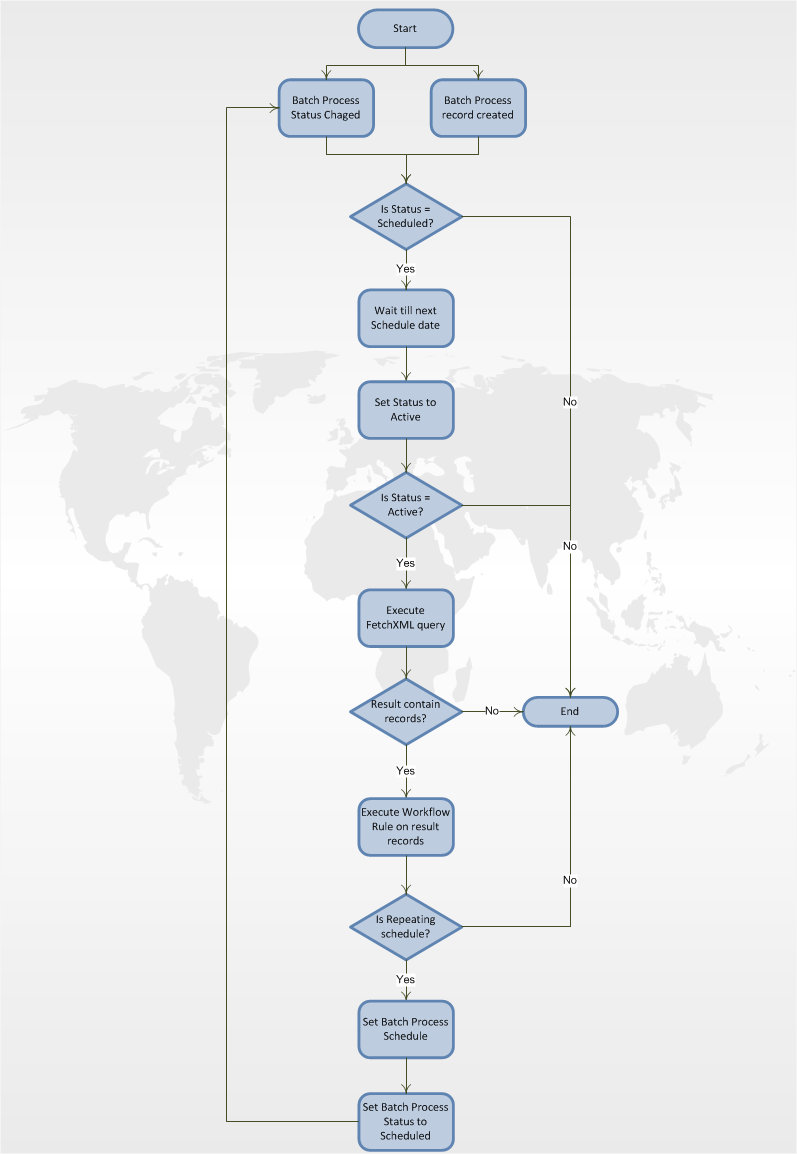 Process algorithm